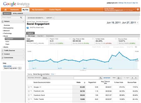 Social tracking, seguimiento medios sociales, redes sociales Google