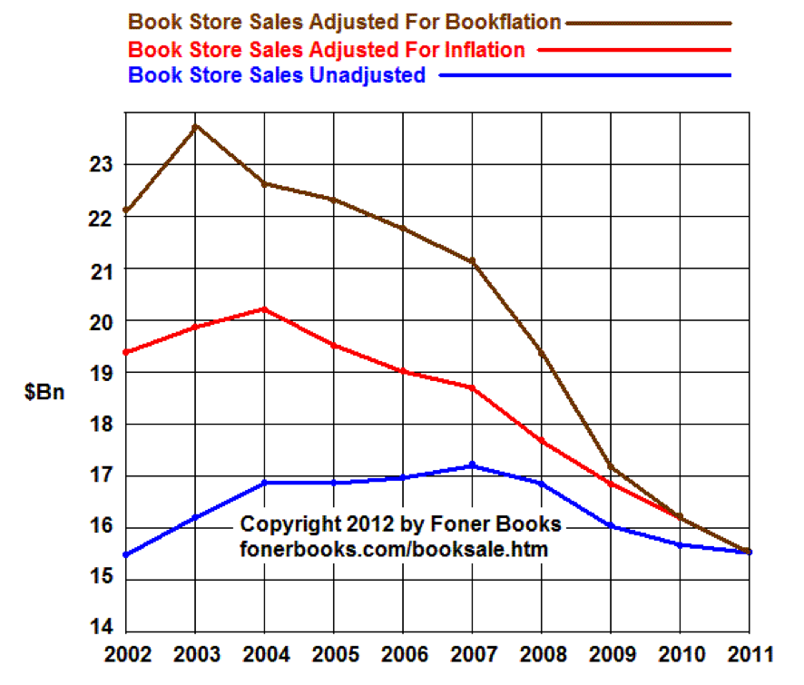 estadistica bajada de ventas de libros en el mundo