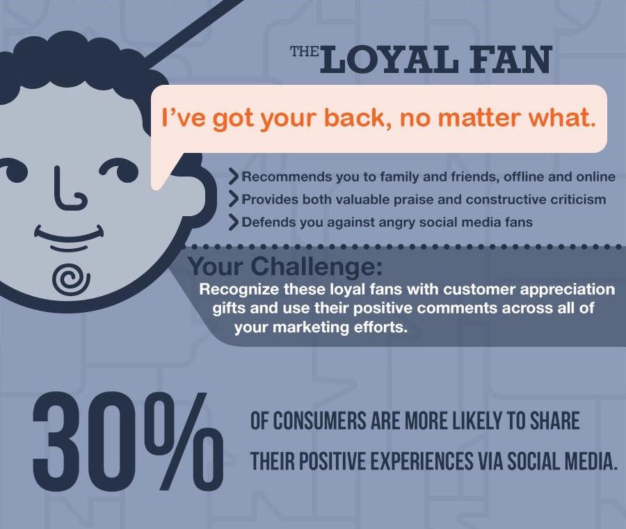 ¿A qué tipo de fans nos enfrentamos en Social Media? Sus siete personalidades diferentes