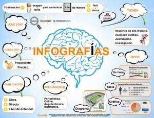 Crear infografías, beneficio para tu visibilidad