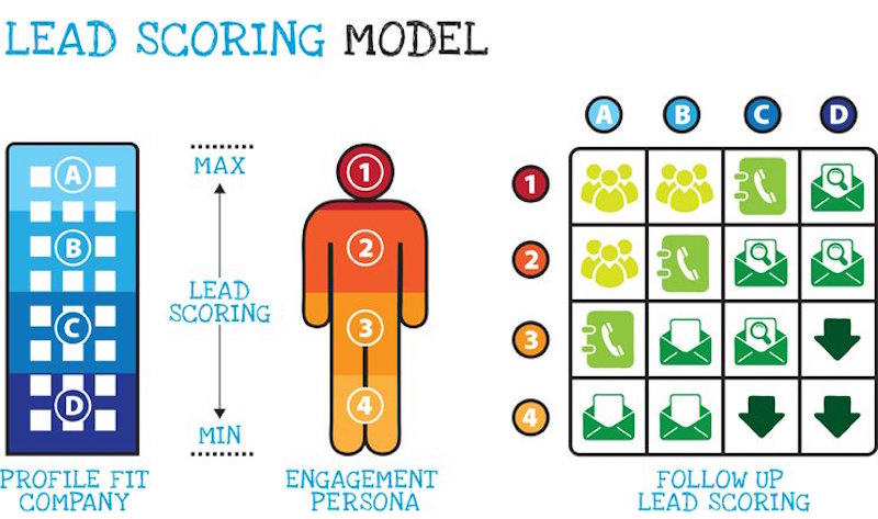 selección de leads con lead scoring