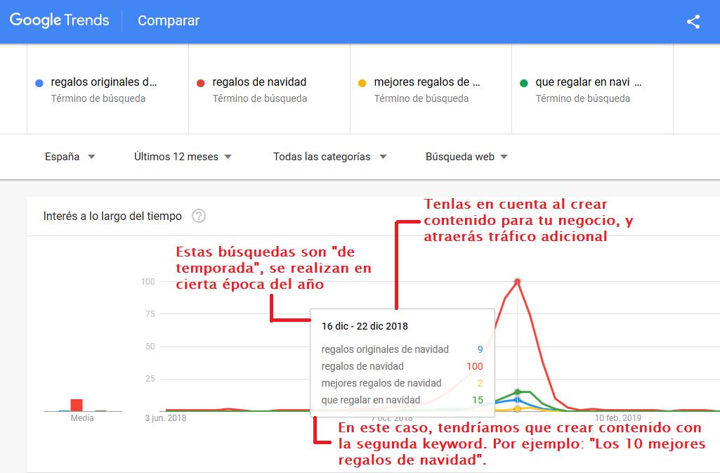utilizar google trends para conocer lo más buscado en fechas especiales y crear contenido acorde
