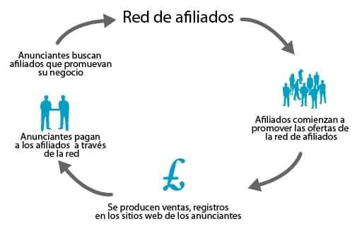 cómo funciona el marketing de afiliados para internacionalizar tu e-commerce