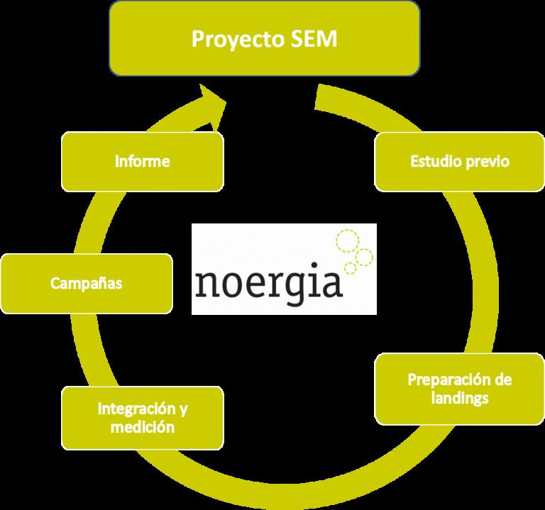 métodología de un proyecto de Google Adwords