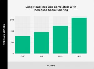 Gráfico que muestra titulares extensos vs. Shares sociales